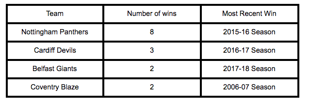 Table of winners of the challenge cup Ice Hockey Competition