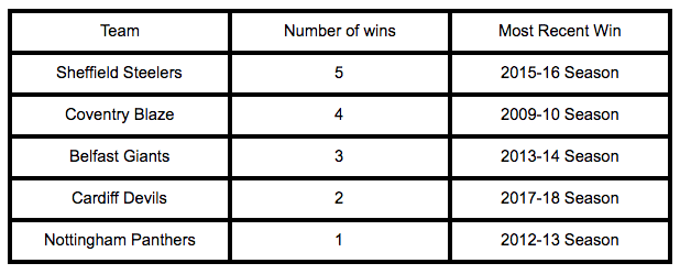 A Table of The Winners of the EIHL Regular Season