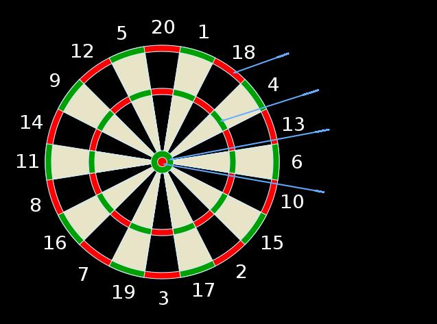 Dartboard illustration highlighting scores