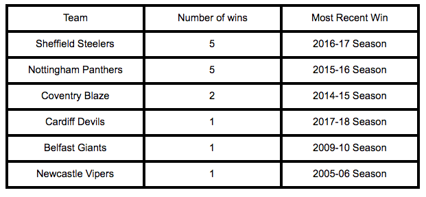 Table of the winners of the predictor bet Ice Hockey championships