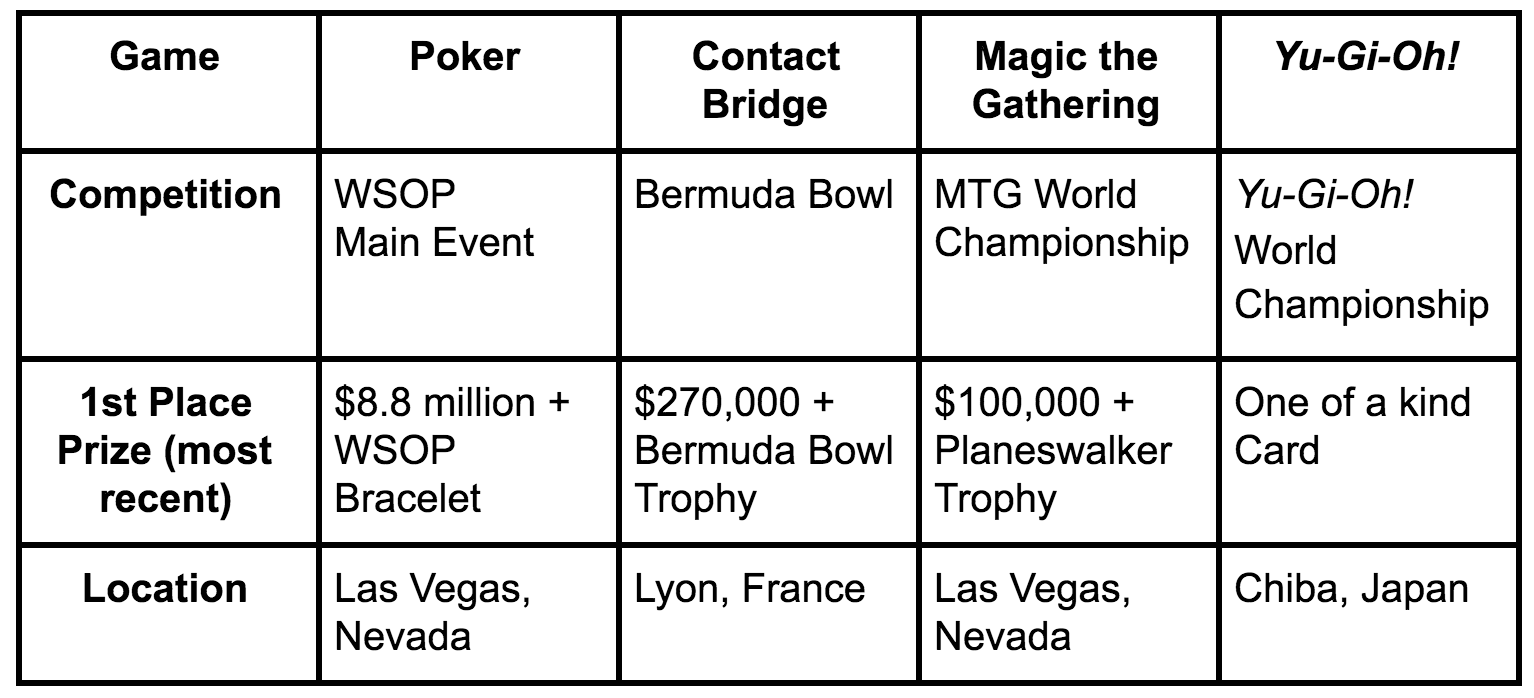 A table of the biggest card game tournaments and their winners
