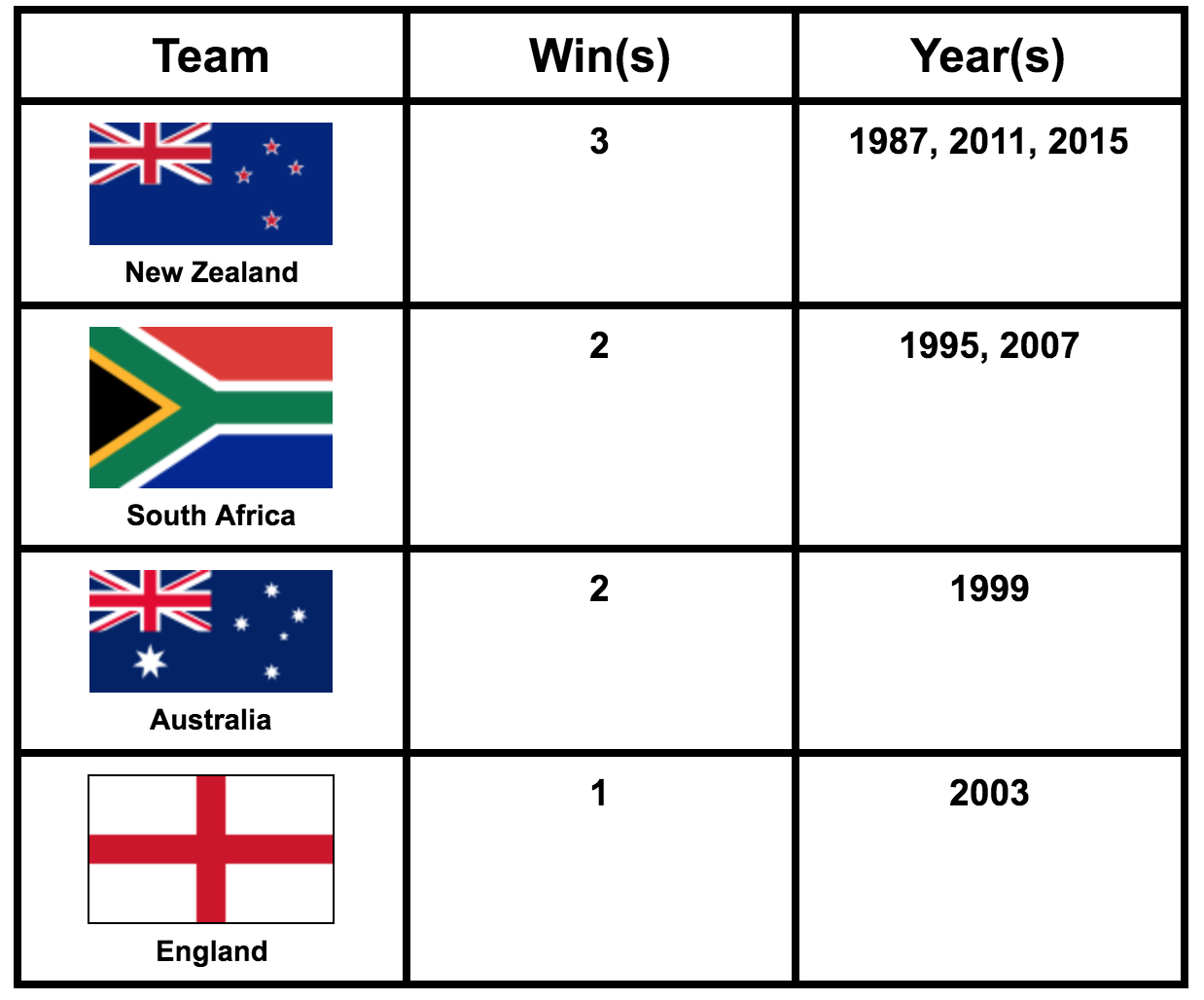 A list of the previous RWC winners