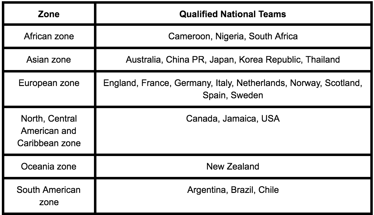 A list of the qualifying women's world cup teams by international zone